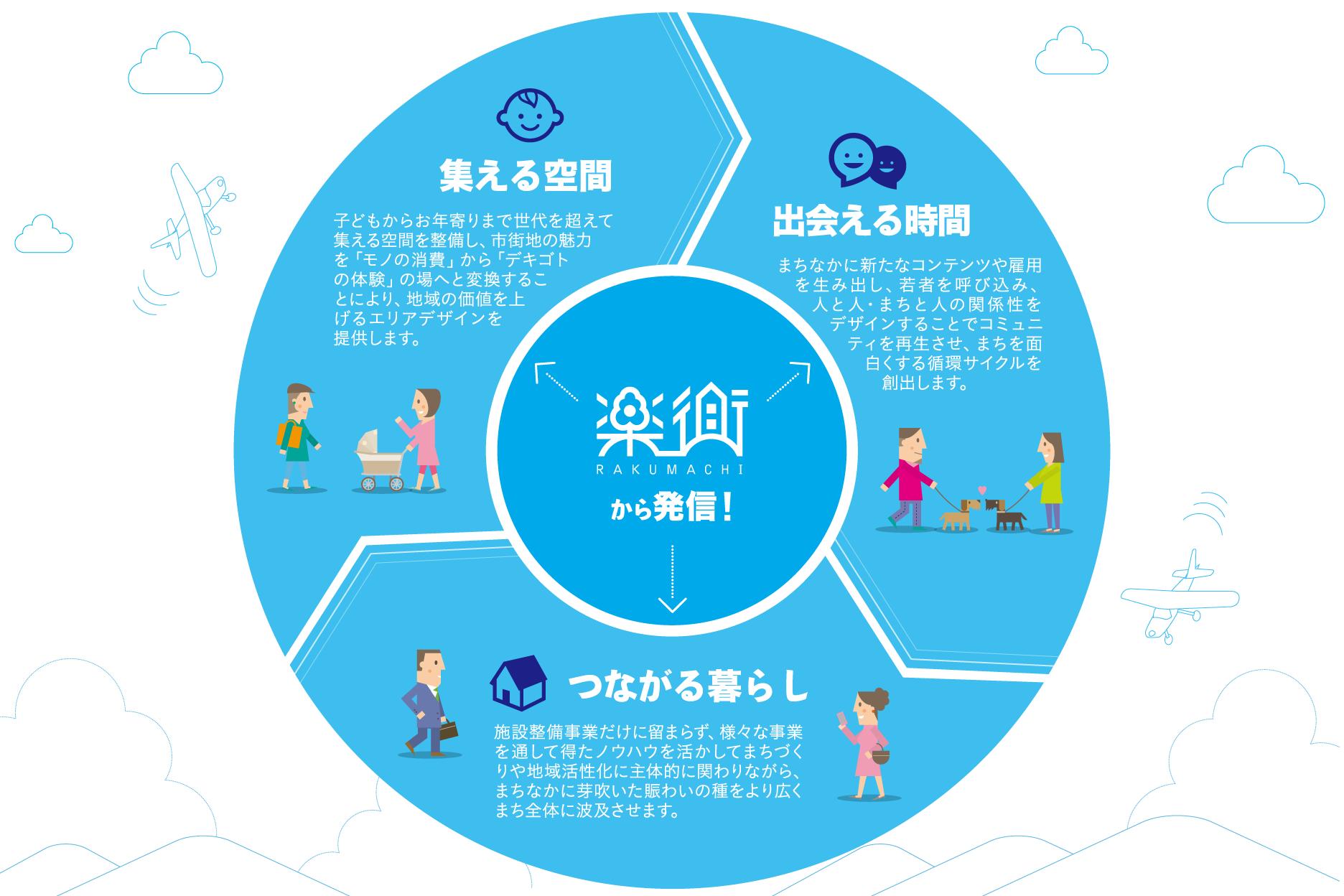 楽街コンセプト図